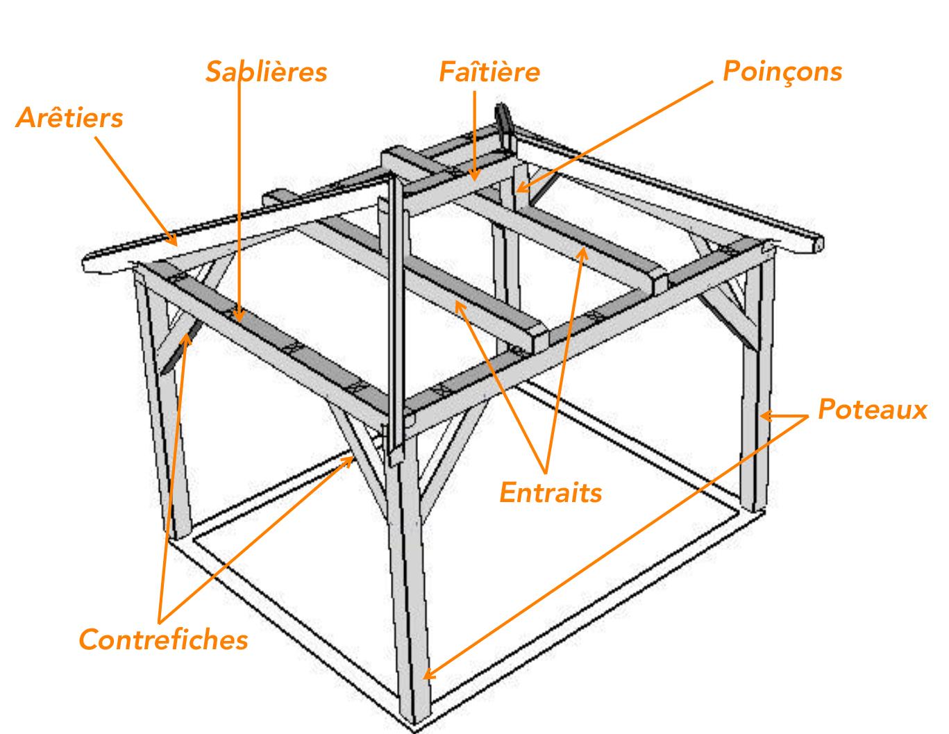 Charpente Pour Structure A 4 Pans Vente En Ligne D Abris En Bois En Kit